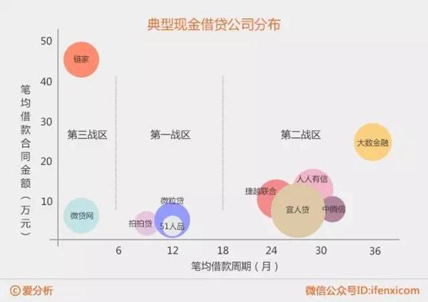 从分布图可以看出,个人现金借贷可以分为三个主要战区