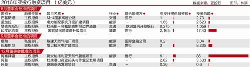 亚投行成绩单: 首年放贷17亿美元 新成员待加入