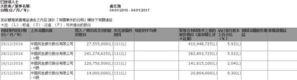 举牌后又出手 卢志强半年8度增持民生银行
