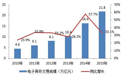 图:十二五期间中国电子商务市场规模及增长