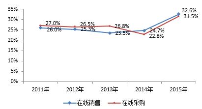 图:中国企业在线采购和销售比例(数据来源:CNNIC)