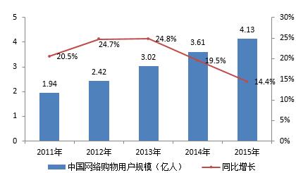 图:十二五期间中国网络购物用户规模及增长(数据来源:CNNIC)