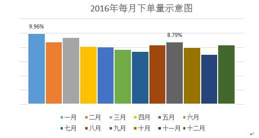 去哪儿:2016年度出行大数据 00后出行频次最高