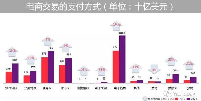 Worldpay:2016年中国电商移动支付高达56%