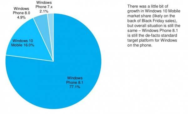 印度国家银行将停止Windows Phone 8.0版的App服务