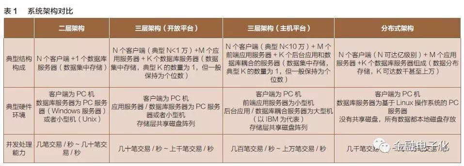 李伟:银行业金融机构实施分布式架构的思考