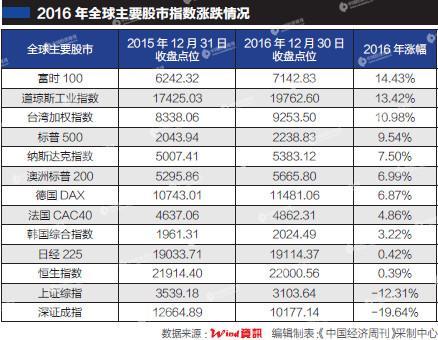 2016年:A股超7成股民亏损 人均亏5万