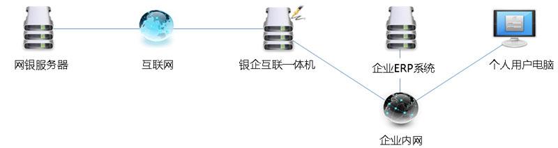 图四:银企互联一体机应用架构