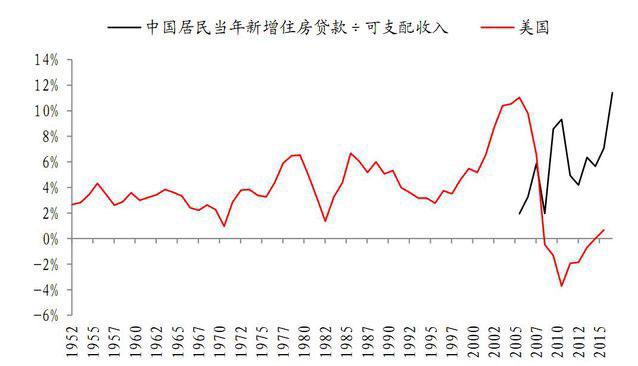 中国房价超越次贷危机水平