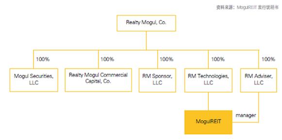 美国众筹平台如何为房地产市场提供投融资渠道?