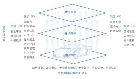 发力车联网安全 智能网联汽车信息安全白皮书正式发布