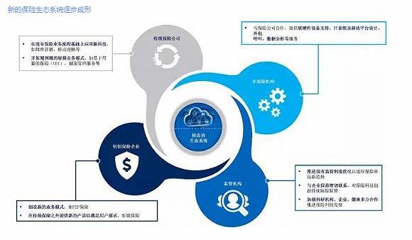 保险科技:互联网保险的下一个竞争前沿