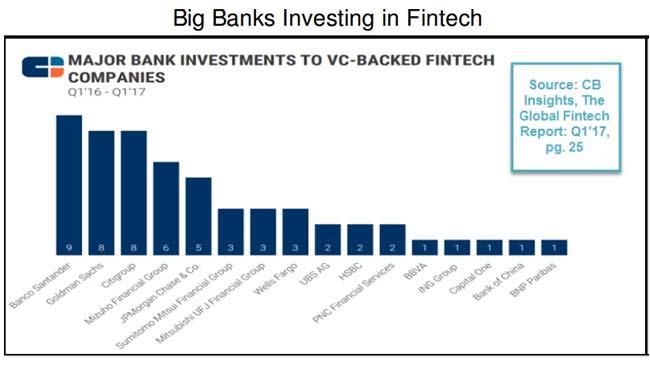 金融科技行业开始成熟 吸金能力下降