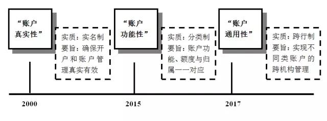 图1银行账户演进三大历史节点
