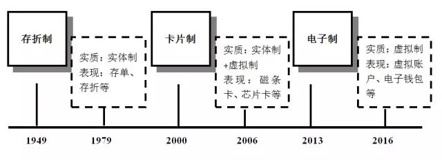 图2银行账户演进三类主要形式与历史节点
