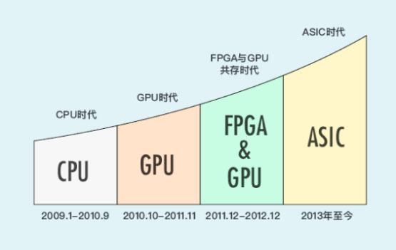 随着fpga(现场可编程门阵列),asic (专用集成电路)矿机的面世,算力