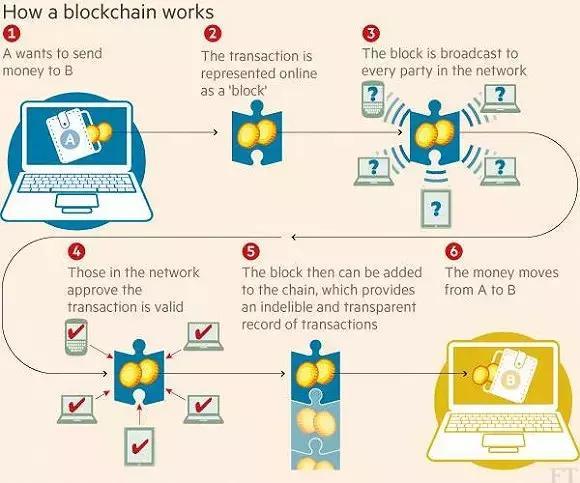 区块链技术:第五轮颠覆性革命浪潮
