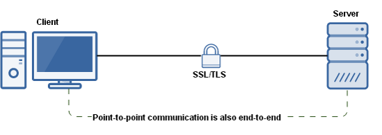HTTPS真的就是安全的象征吗?HTTPS检查工具带来的安全威胁