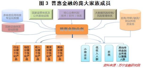 """普惠金融的""""核武器"""",还有这个顶层设计"""