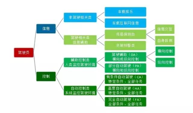 智能网联汽车技术逻辑结构