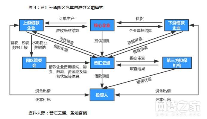 """以普汇云通的园区汽车供应链金融""""商行贷""""为例,依靠其集团公司金睿"""