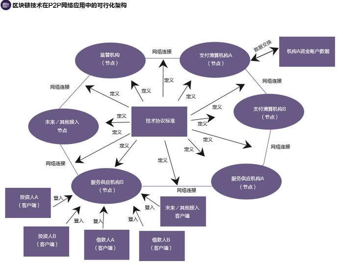 区块链技术应用于p2p网络借贷平台的探索