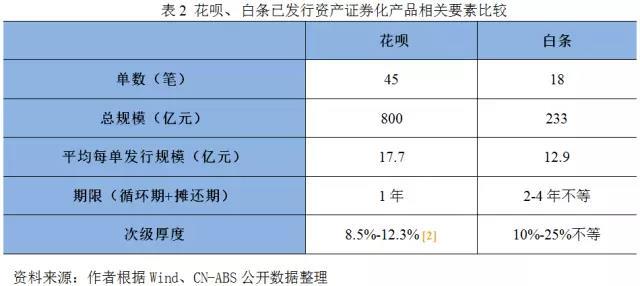 消费信贷ABS——蚂蚁、京东的金融游戏