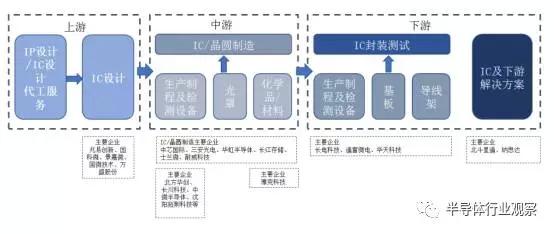按照 ic 产业链,国家集成电路产业基金布局的主要企业