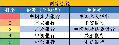 16家全国性银行网银性能监测:五大行和股份行谁的更好用?
