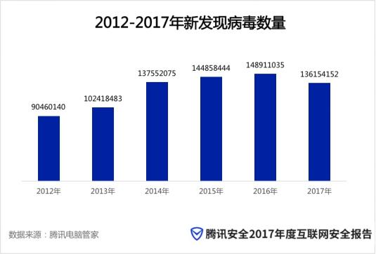 腾讯安全2017年度安全报告:手机支付类病毒下降近八成