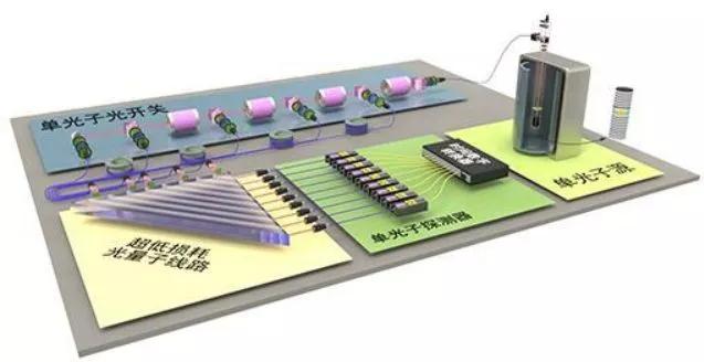 光量子计算机的示意图
