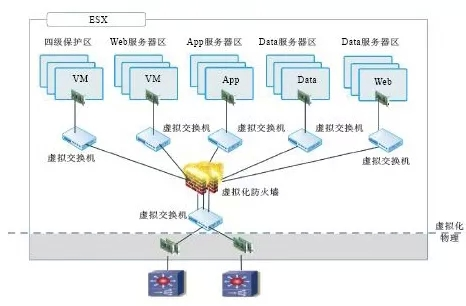 网络结构扩展性差,成本高等几大问题,能够得到有效缓解,也可以利用