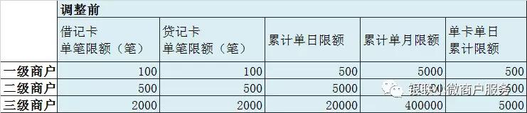 银联二维码调整静态码收款额度,落实央行限额500要求