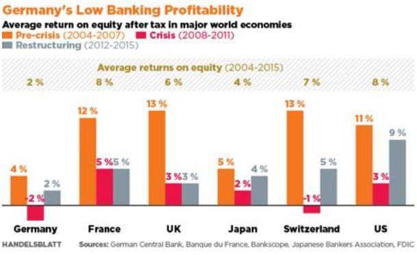 德国的银行股权收益率相较于其余的全球的主流民族,有换衬里弄平