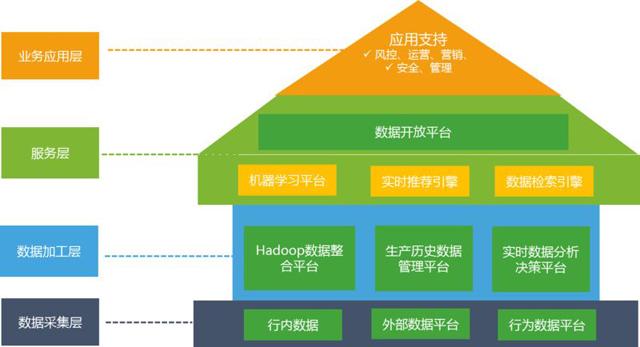 民生银行大数据体系架构设计与演进