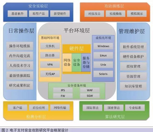 中国银联关于电子支付安全攻防体系建设的解析