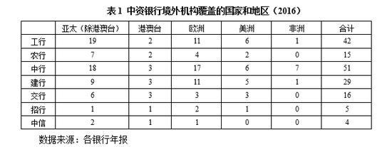 曾剛:中國銀行業國際化現狀與展望