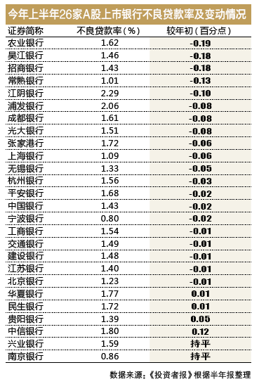 商業銀行上半年不良率攀升11個基點