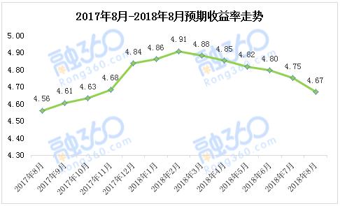8月份理财产品的平均预期收益率为4.67%,较7月份下降了0.08个百分点,连续六个月下跌,且创年内最大收益跌幅,这也是去年12月以来的最低收益水平。
