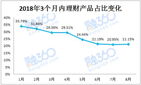 8月银行理财收益创年内最大跌幅 净值型理财增长35.91%