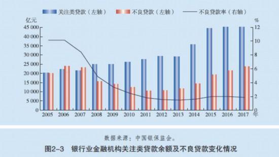 图片到来源:《中国金融摆荡报告(2018)》
