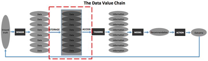 数据成本是否会将AI创企扼杀在摇篮中?