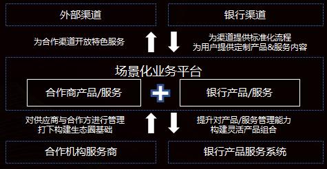 基于这些特点,吴军总结出了建设金融生态圈的三大法门:特色业务、渠道融合、数字化运营。
