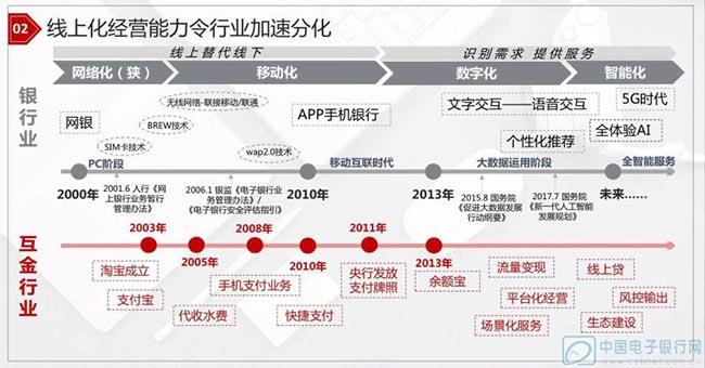 传统银行数字化转型进程