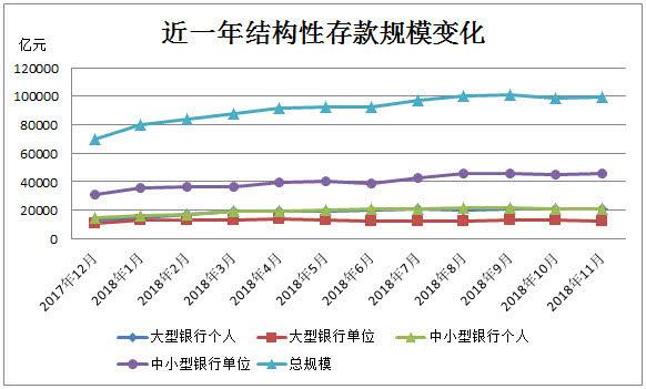 11月构造性存贷款规模环比增长0.67% 进款比值升到4%以上
