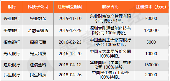 资料来源:企查查,零壹财经整理