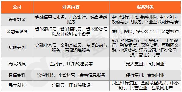 资料来源:根据公开资料整理,零壹财经