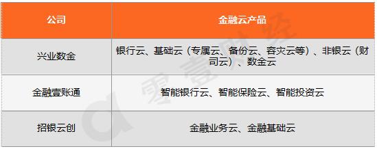 资料来源:根据企业官网整理,零壹财经
