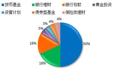 图1:产品类型分布