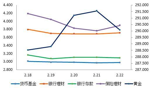 图3:上周产品平均收益率曲线